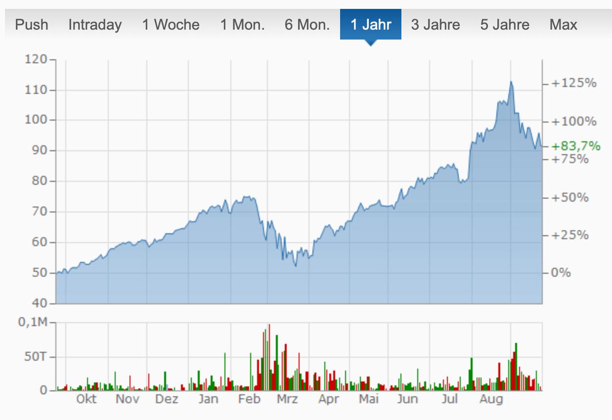 Beispiel Aktienkurs